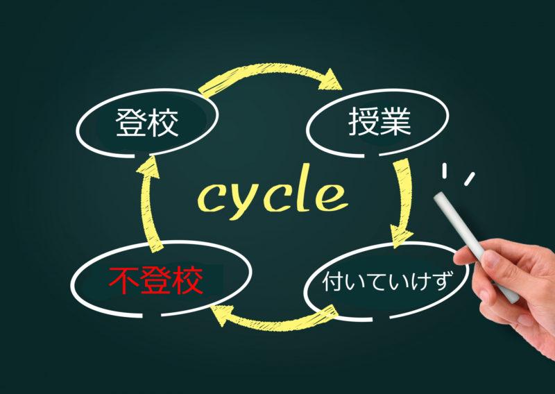 登校から不登校になるサイクルを現した図