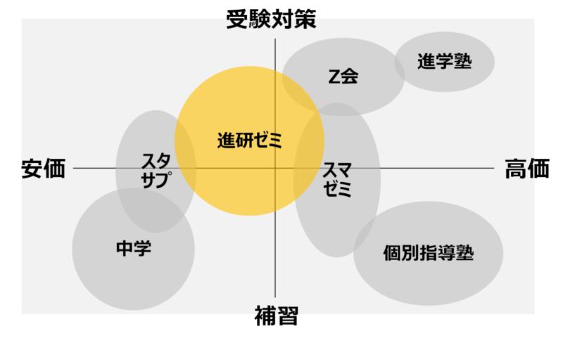 通信講座のチャート