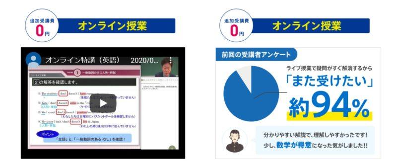 オンライン授業の様子と満足度の円グラフ