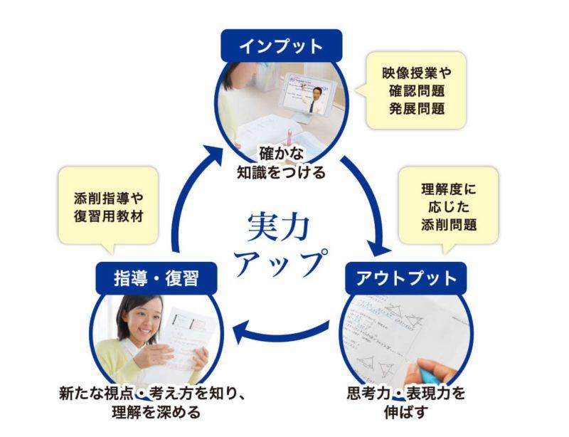 学習サイクルの図